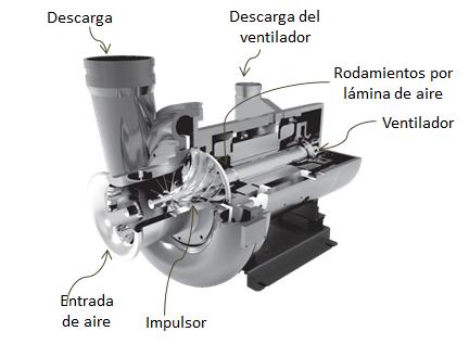 Sopladores Turbo Namwon Turboone con tecnología de motores de imanes permanentes